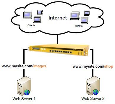 KEMP Content Switching (Source Image : kemptechnologies.com)